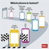 iPhone5s เป็นเจ้าแห่งความเร็วของ SmartPhone ในวันนี้